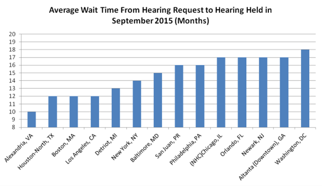 Data Source: Average Wait Time for Hearing Held Report (September 2015)